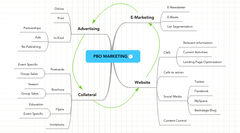 Mind Map: PBO MARKETING