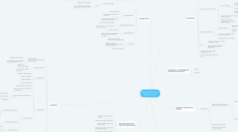 Mind Map: Begriffsbildung und Wissenserwerb