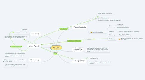 Mind Map: My MBA