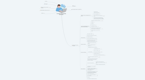Mind Map: Le Professeur-documentaliste hors les murs