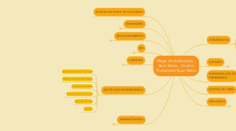 Mind Map: Mapa de Atribuições - Bem Morar - Síndico Profissional Ruan Weiss