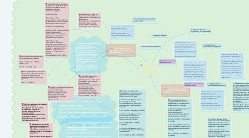 Mind Map: Оценка эффективности предпринимательской деятельности в гостеприимстве и общественном питании