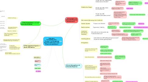"""Mind Map: Evaluation  Entwicklung einer """"Podcast""""-Lernumgebung Gegenstandsbereiche nach Phasen (Arnold/Ehlers)"""