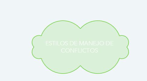 Mind Map: ESTILOS DE MANEJO DE CONFLICTOS