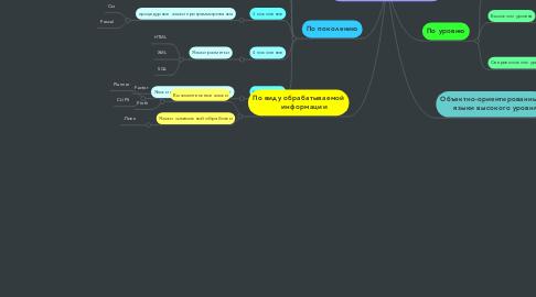 Mind Map: Классификация языков програмирования