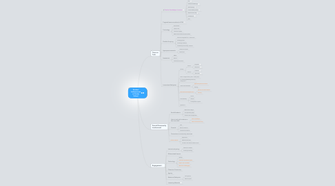 Mind Map: Student Achievement at Custer School