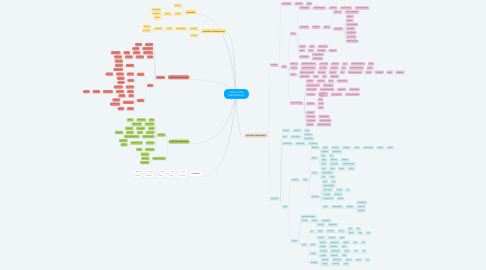 Mind Map: PARTICULAS SUBATÓMICAS