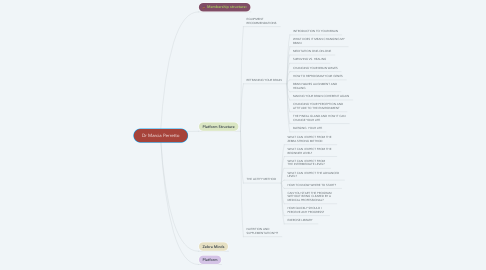 Mind Map: Dr Marcia Perretto