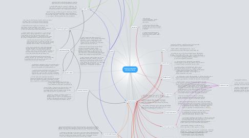 Mind Map: modern eszközök  (Gombos Nóra)