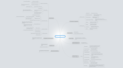 Mind Map: IT development life cycle