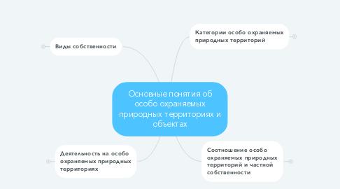 Mind Map: Основные понятия об особо охраняемых природных территориях и объектах