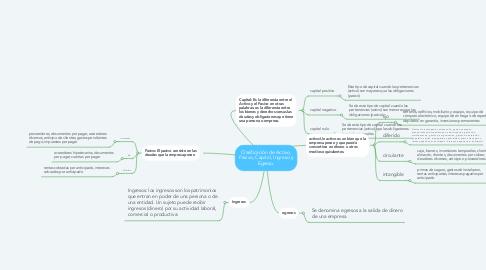 Mind Map: Clasificación de Activo, Pasivo, Capital, Ingreso y Egreso.