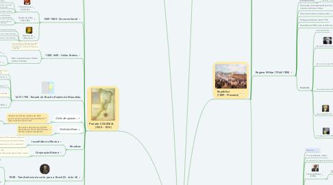 Mind Map: História  do  BRASIL