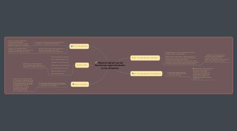 Mind Map: Relación del pH con los   fenómenos experimentados en los alimentos