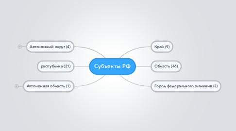 Mind Map: Субъекты РФ