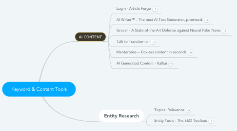 Mind Map: Keyword & Content Tools