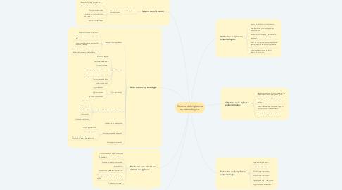 Mind Map: Sistema de vigilancia epidemiologica.