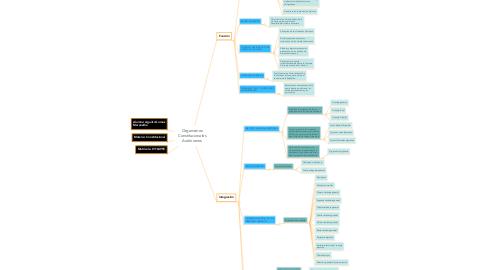 Mind Map: Organismos Constitucionales Autónomos