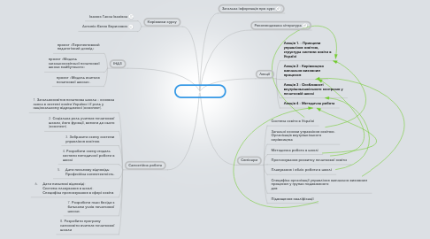 Mind Map: Школознавство
