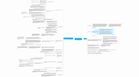 Mind Map: Участие в электронном аукционе по 223-ФЗ