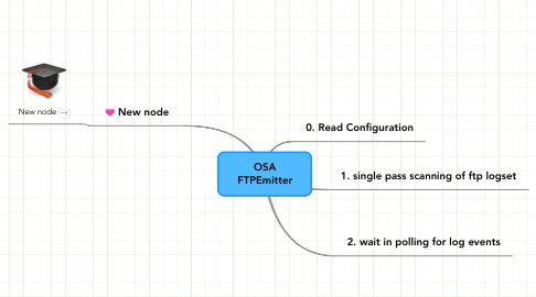 Mind Map: OSA FTPEmitter