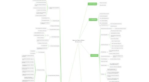 Mind Map: Base de Dados Rolitsa Serviços Lda
