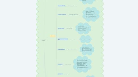 Mind Map: ATENCION DEL NIÑO SANO: RECIEN NACIDO Y LACTANTES