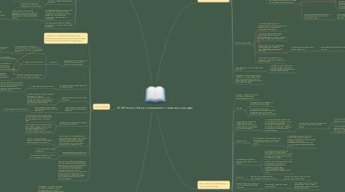 Mind Map: Ю.М Лотман. Статья по семиотике и топологии культуры.