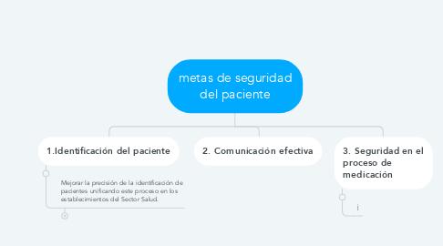 Mind Map: CORRIENTES FILOSÓFICAS