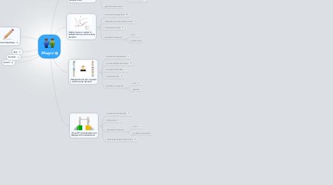 Mind Map: Модулі
