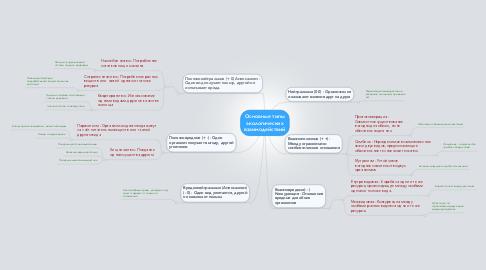 Mind Map: Основные типыэкологическихвзаимодействий