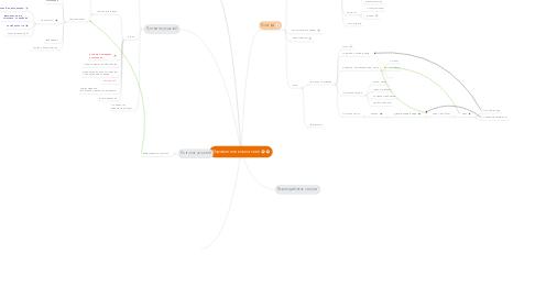 Mind Map: Управление компанией