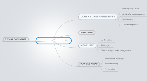 Mind Map: BUSINESS ENGLISH