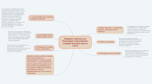 Mind Map: Modelos Teóricos en Psicología Comunitaria: Lizbeth Gisselle García Larin