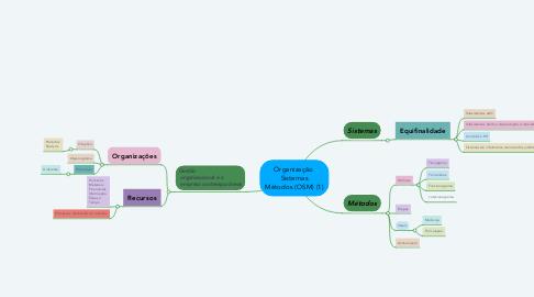 Mind Map: Organização  Sistemas Métodos (OSM) (1)