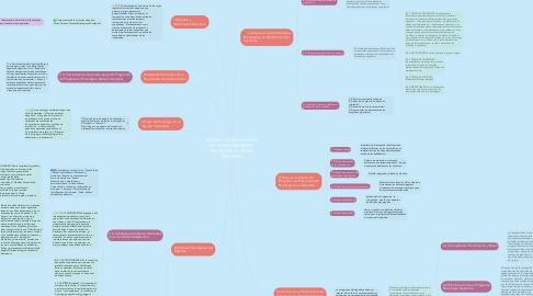 Mind Map: DISEÑO DE PROGRAMAS DE ENTRENAMIENTO PSICOLÓGICO EN EL DEPORTE
