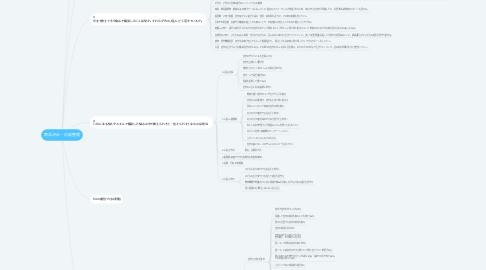 Mind Map: 商品決め・内容整理