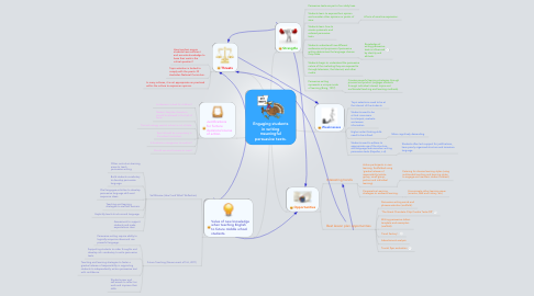 Mind Map: Engaging students in writing meaningful persuasive texts.