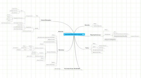 Mind Map: Ancient Greek Political Systems and Theories