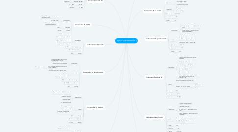 Mind Map: Tipos de Contenedores