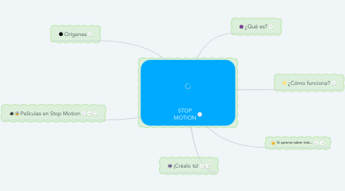 Mind Map: STOP MOTION