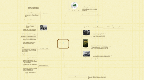 Mind Map: Revolución Rusa