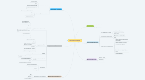 Mind Map: Regímenes aduaneros