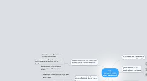Mind Map: Типы экологических взаимодействий