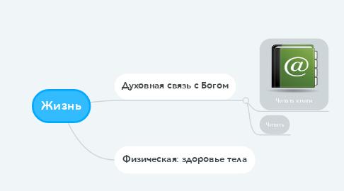 Mind Map: Жизнь