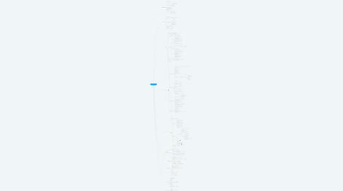 Mind Map: Ablauf AO-Termin