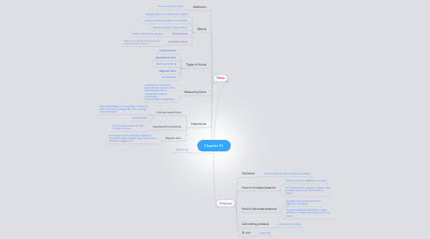 Mind Map: Chapter F1