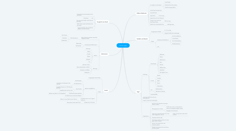 Mind Map: Canis Lupus
