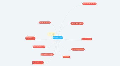 """Mind Map: Корзина """"Ozon"""""""