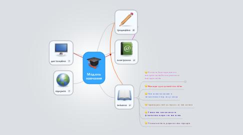 Mind Map: Модель навчання